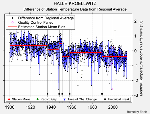 HALLE-KROELLWITZ difference from regional expectation