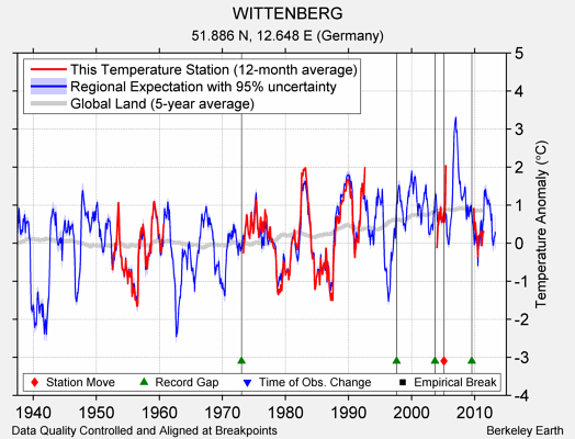 WITTENBERG comparison to regional expectation