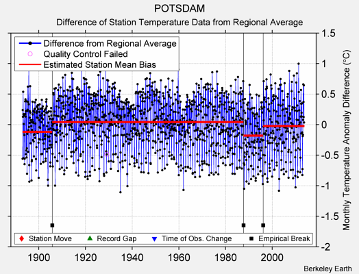 POTSDAM difference from regional expectation