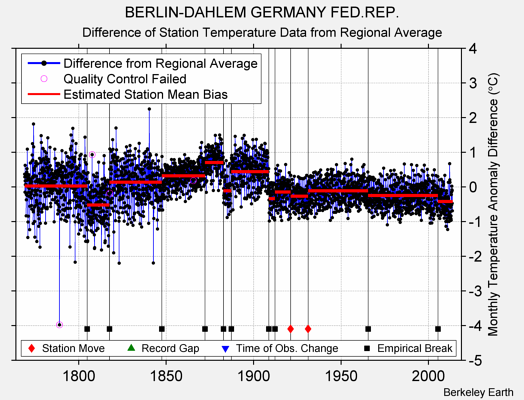 BERLIN-DAHLEM GERMANY FED.REP. difference from regional expectation