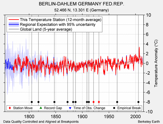 BERLIN-DAHLEM GERMANY FED.REP. comparison to regional expectation