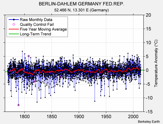 BERLIN-DAHLEM GERMANY FED.REP. Raw Mean Temperature