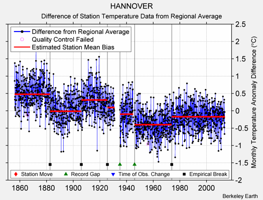 HANNOVER difference from regional expectation