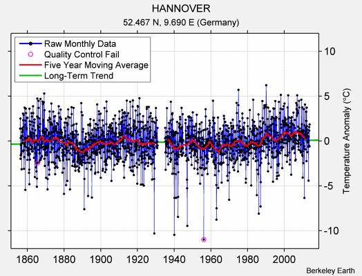 HANNOVER Raw Mean Temperature