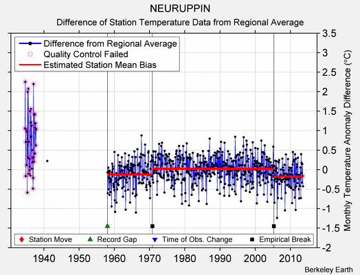 NEURUPPIN difference from regional expectation