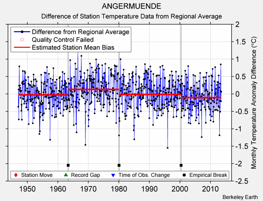 ANGERMUENDE difference from regional expectation