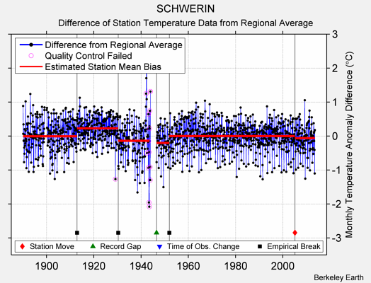 SCHWERIN difference from regional expectation