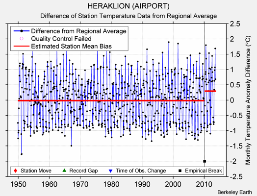 HERAKLION (AIRPORT) difference from regional expectation