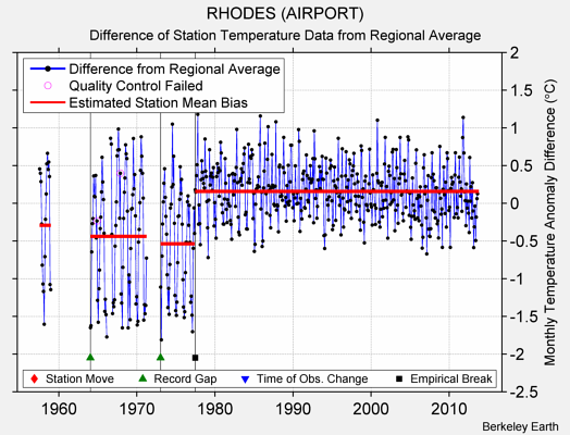RHODES (AIRPORT) difference from regional expectation