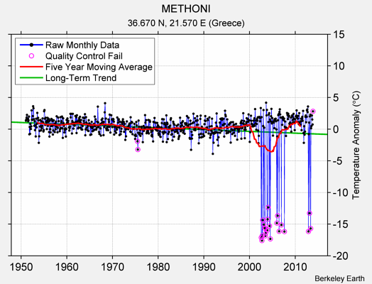 METHONI Raw Mean Temperature