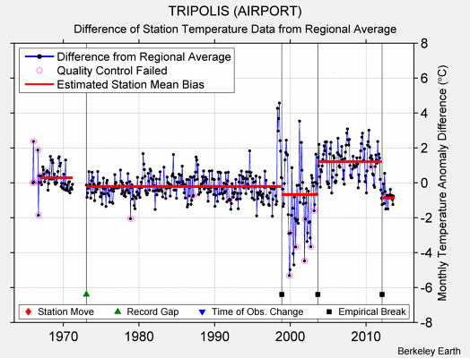 TRIPOLIS (AIRPORT) difference from regional expectation