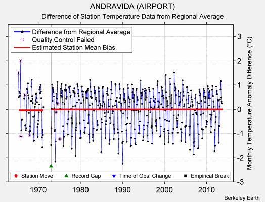 ANDRAVIDA (AIRPORT) difference from regional expectation