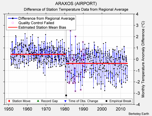 ARAXOS (AIRPORT) difference from regional expectation