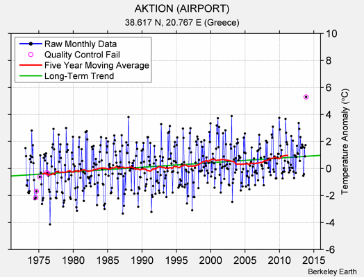 AKTION (AIRPORT) Raw Mean Temperature