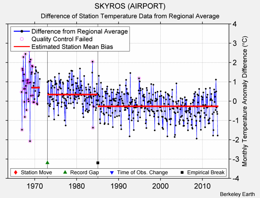 SKYROS (AIRPORT) difference from regional expectation