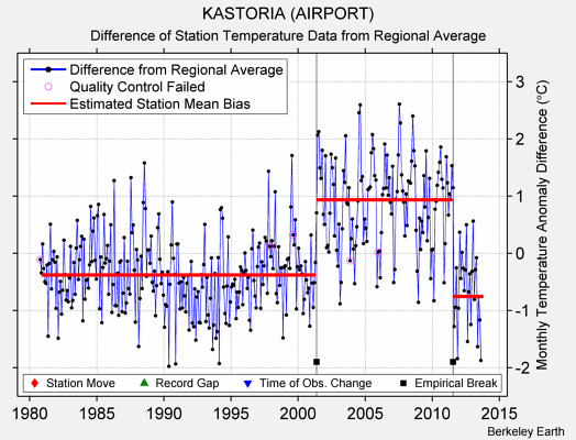 KASTORIA (AIRPORT) difference from regional expectation