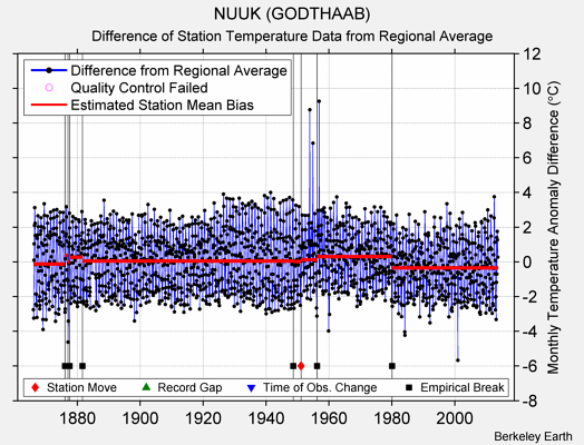 NUUK (GODTHAAB) difference from regional expectation