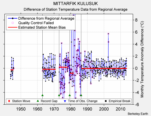 MITTARFIK KULUSUK difference from regional expectation