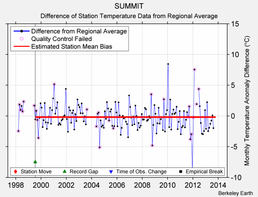 SUMMIT difference from regional expectation