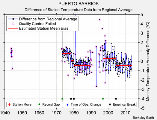 PUERTO BARRIOS difference from regional expectation
