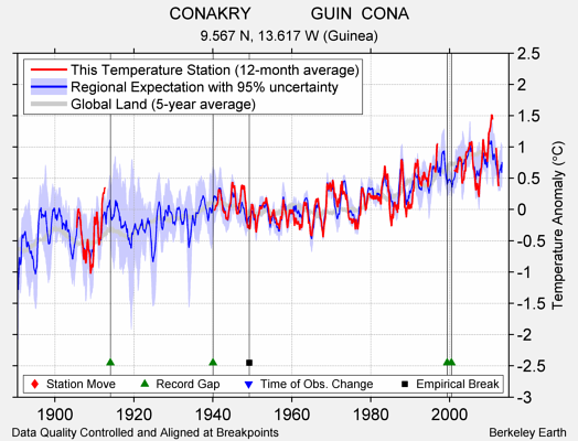 CONAKRY             GUIN  CONA comparison to regional expectation