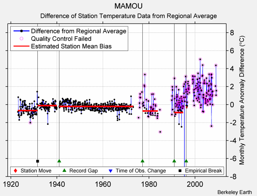 MAMOU difference from regional expectation