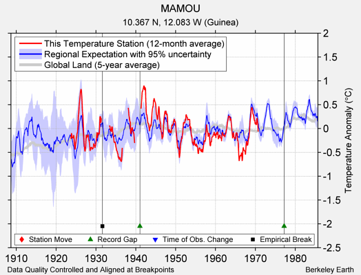 MAMOU comparison to regional expectation