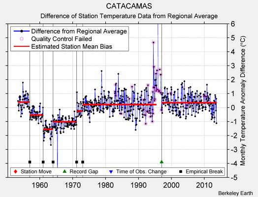 CATACAMAS difference from regional expectation