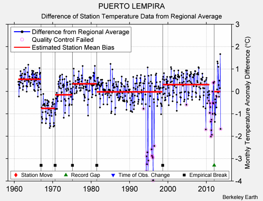 PUERTO LEMPIRA difference from regional expectation