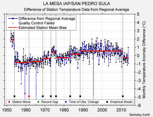 LA MESA IAP/SAN PEDRO SULA difference from regional expectation