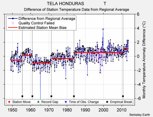 TELA HONDURAS                T difference from regional expectation
