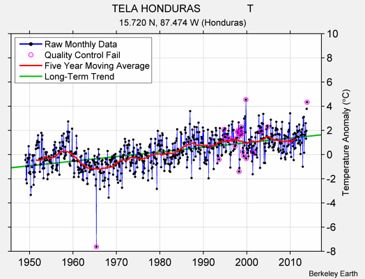 TELA HONDURAS                T Raw Mean Temperature