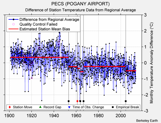 PECS (POGANY AIRPORT) difference from regional expectation