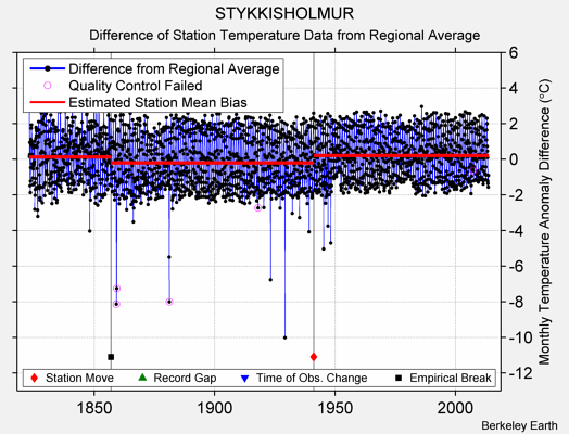 STYKKISHOLMUR difference from regional expectation