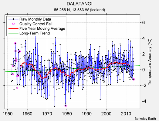 DALATANGI Raw Mean Temperature