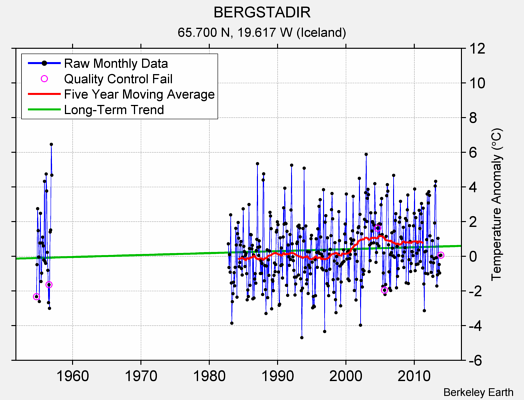 BERGSTADIR Raw Mean Temperature