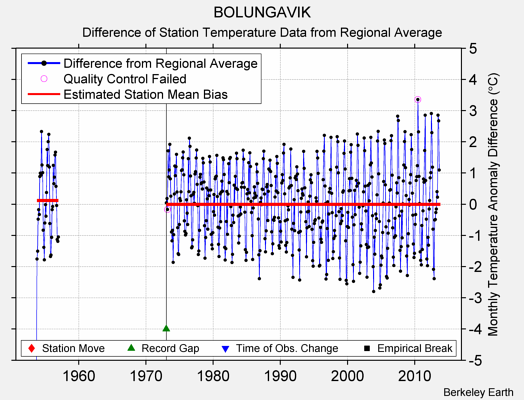 BOLUNGAVIK difference from regional expectation