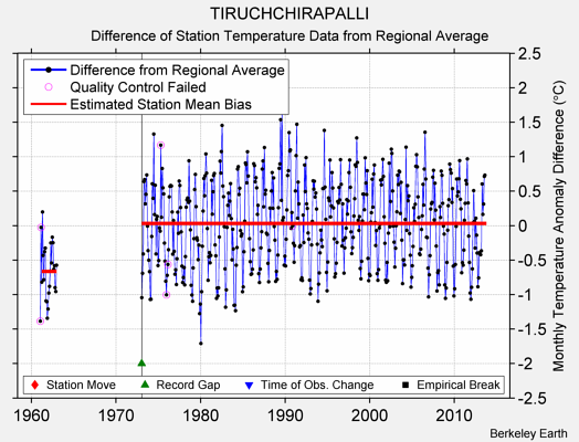 TIRUCHCHIRAPALLI difference from regional expectation