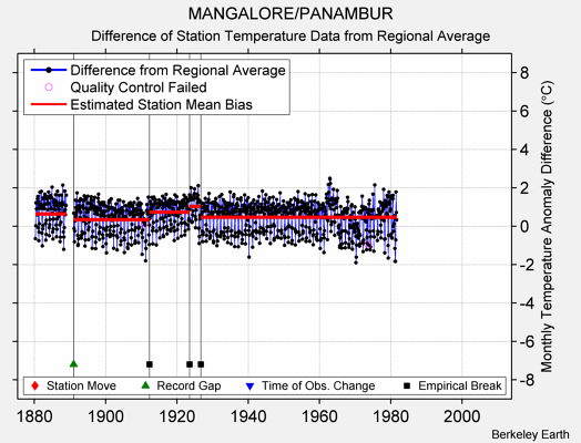 MANGALORE/PANAMBUR difference from regional expectation