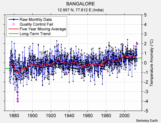 BANGALORE Raw Mean Temperature