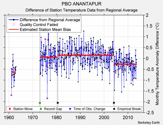 PBO ANANTAPUR difference from regional expectation