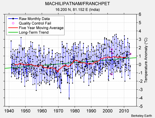 MACHILIPATNAM/FRANCHPET Raw Mean Temperature