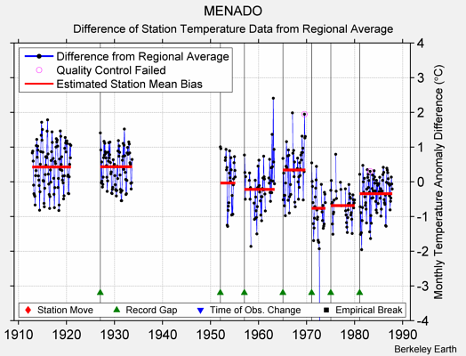 MENADO difference from regional expectation