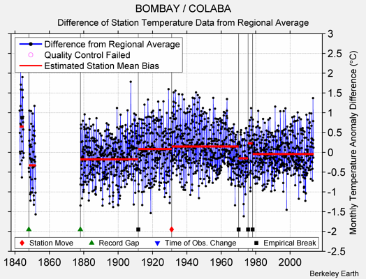 BOMBAY / COLABA difference from regional expectation