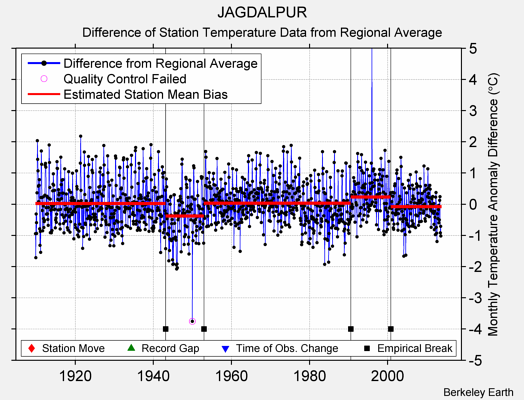 JAGDALPUR difference from regional expectation