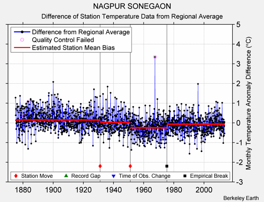 NAGPUR SONEGAON difference from regional expectation
