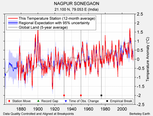 NAGPUR SONEGAON comparison to regional expectation