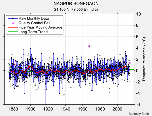 NAGPUR SONEGAON Raw Mean Temperature