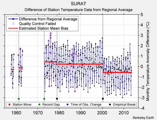 SURAT difference from regional expectation