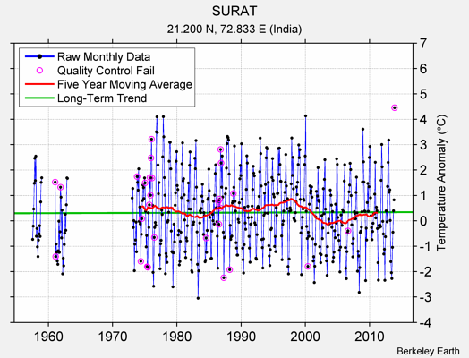 SURAT Raw Mean Temperature